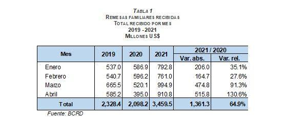 BCRD informa que flujo de remesas mantiene dinamismo durante abril de 2021