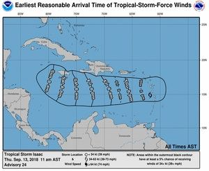 Pronósticos de los vientos