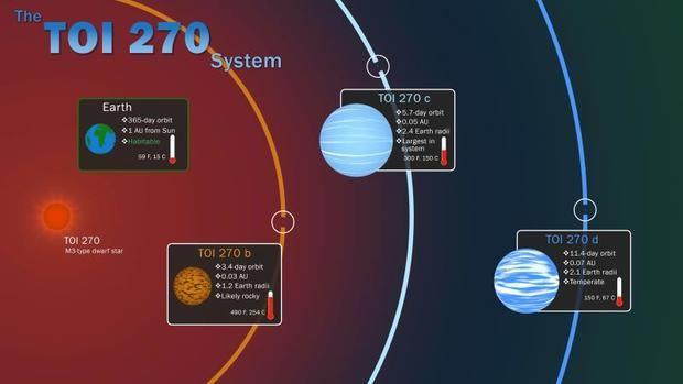 Tres planetas, el 'eslabón perdido' de la formación planetaria