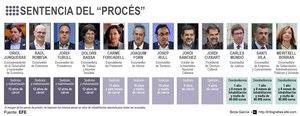 El independentismo catalán se moviliza contra la sentencia a sus líderes Detalle de la infografía de la Agencia EFE disponible en http://infografias.efe.com