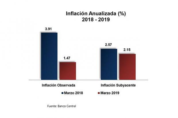 El IPC de marzo registró una variación de 0.65 %, según informa el Banco Central