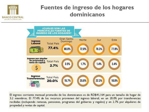 Banco Central presenta resultado de Encuesta Nacional de Gastos e Ingresos de los Hogares
