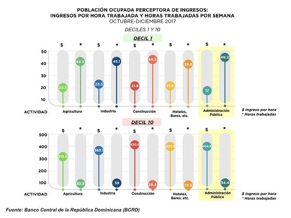 Estadísticas del Banco Central sobre el empleo