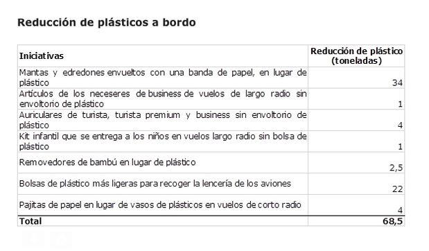 Iberia reduce en 68,5 toneladas el plástico que lleva a bordo de sus aviones