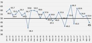 Índice Mensual de Actividad Manufacturera Junio 2015 – Septiembre 2017
