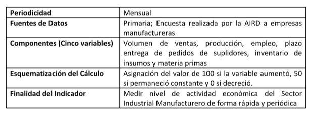Indice de actividad manufacturera desciende en agosto 2019