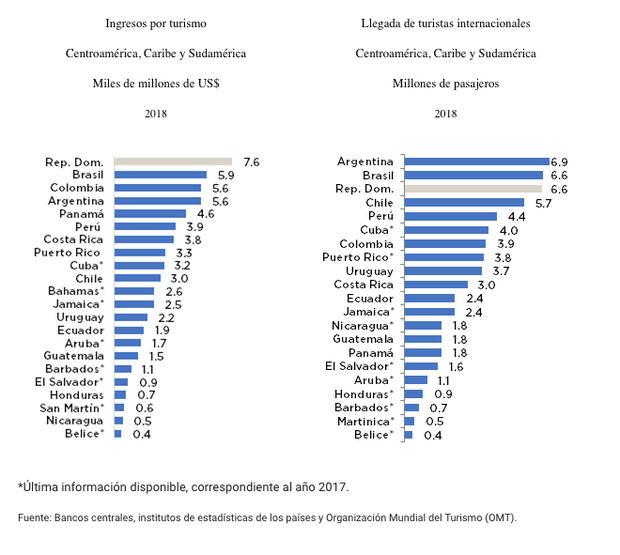 El turismo dominicano en la coyuntura económica actual